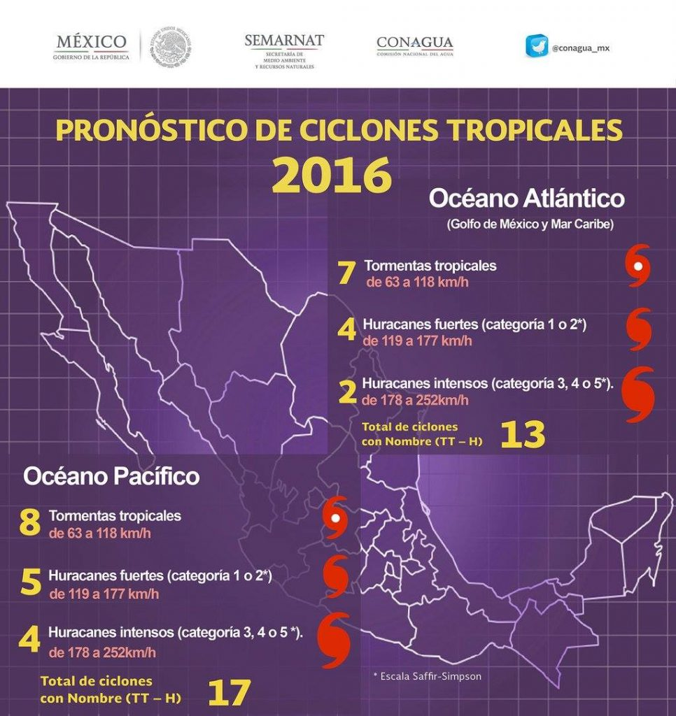 Pronóstico de Ciclones Tropicales en México 2016