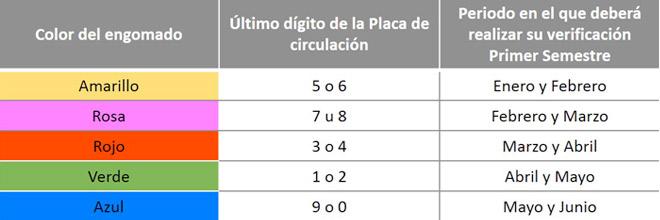 Verificación Vehícular Obligatoria en el Estado de México