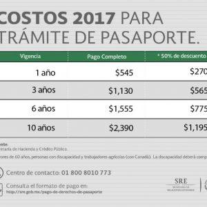 Costes del Pasaporte